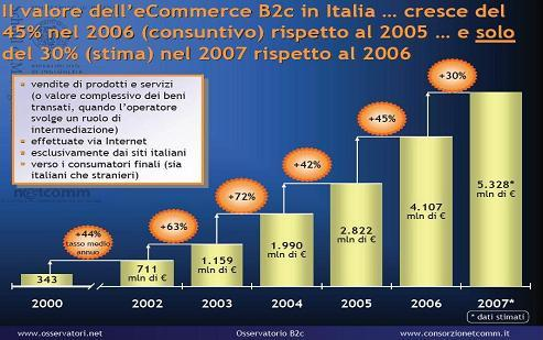 crescita del valore dell'eCommerce in Italia, fonte: consorzio Netcomm
