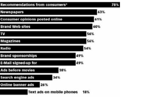 """tipologie di informazioni in cui hanno fiducia gli utenti di internet, fonte: The Nielsen Company, """"Ondine Global Consumer Study"""""""