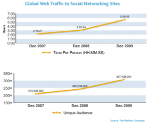 "The Nielsen Company. ""Global Web Traffic to Social Networking Sites"""