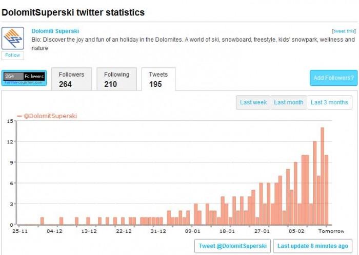 Statistiche tweets pubblicati