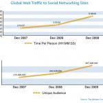 Lo sviluppo dei social network nella Rete