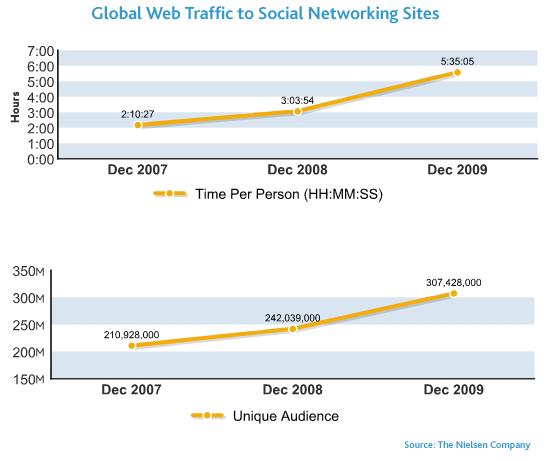 Numero utenti social network