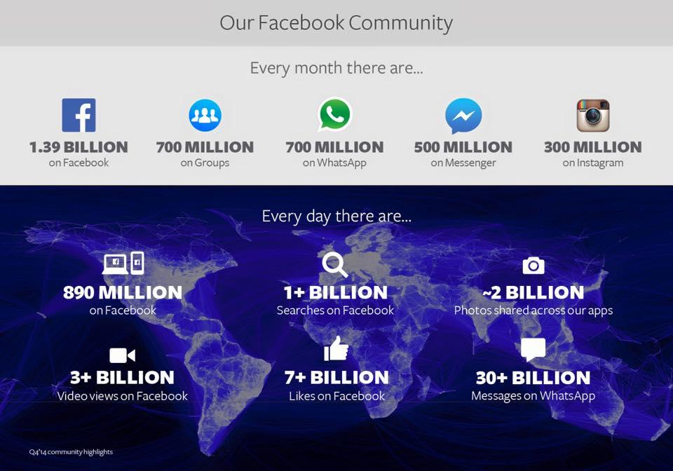 Statistiche facebook 2015