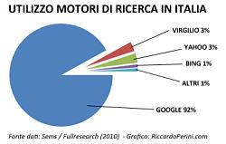 Utilizzo dei motori di ricerca in Italia