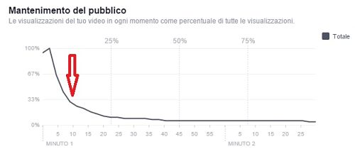 Valutare i dati dei video su Facebook