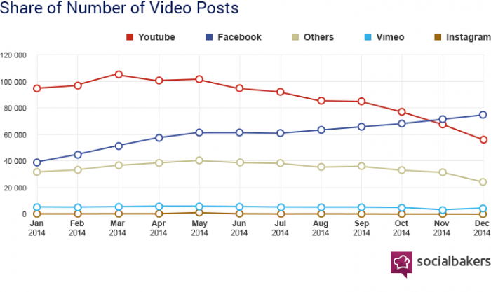 Dati video facebook vs youtube