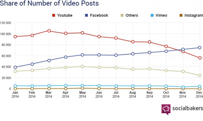 Dati video facebook vs youtube