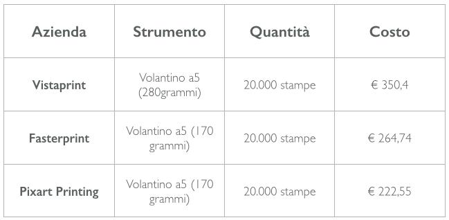 costo-volantini-facebook